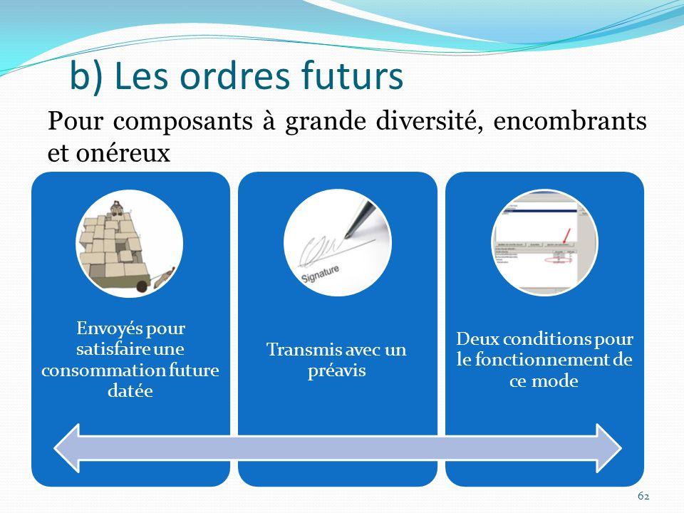 b) Les ordres futurs Pour composants à grande diversité, encombrants et onéreux. Envoyés pour satisfaire une consommation future datée.