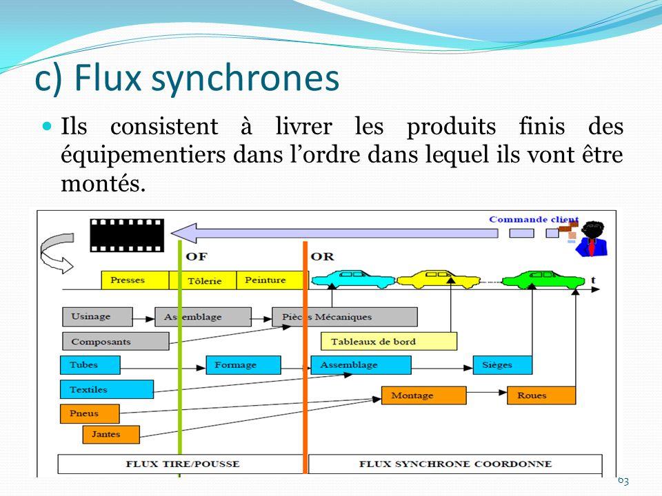 c) Flux synchrones Ils consistent à livrer les produits finis des équipementiers dans l'ordre dans lequel ils vont être montés.