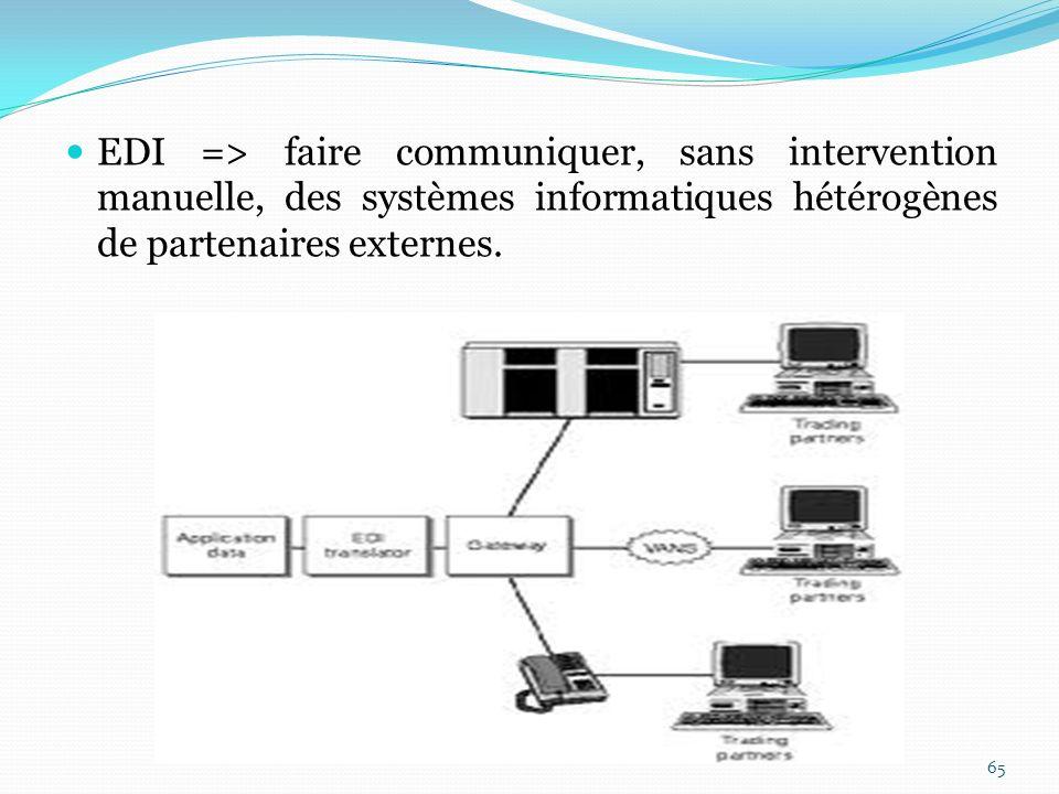 EDI => faire communiquer, sans intervention manuelle, des systèmes informatiques hétérogènes de partenaires externes.