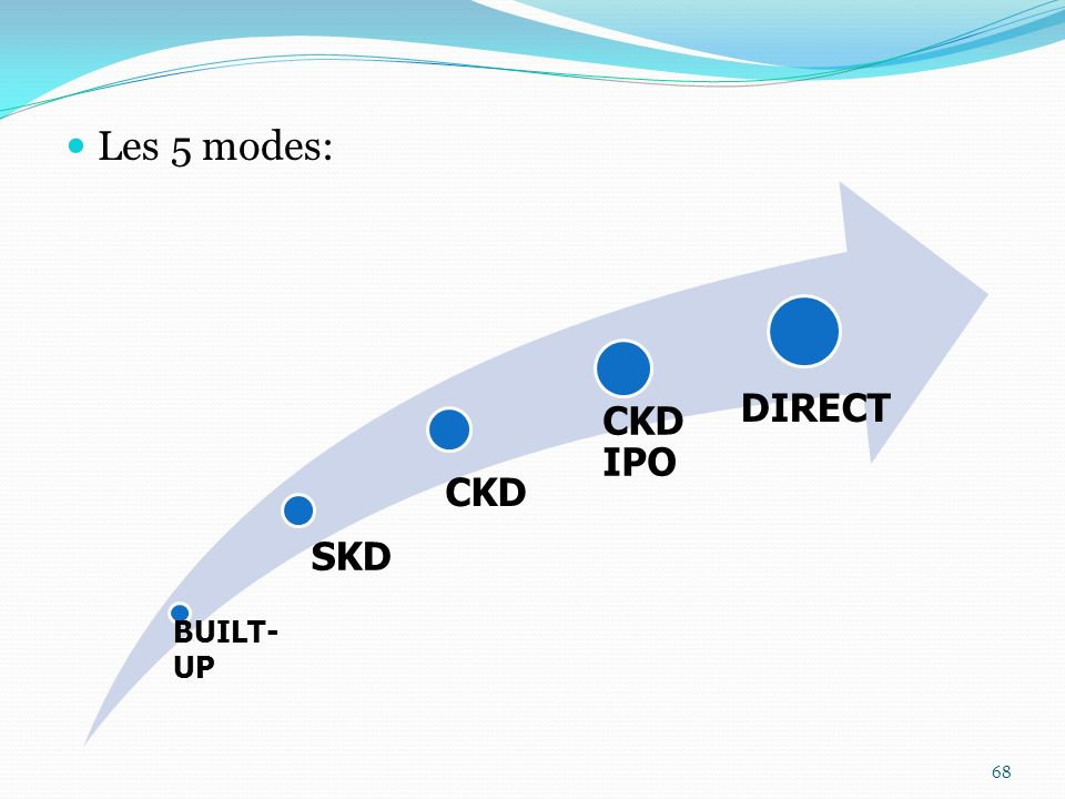 Les 5 modes: BUILT-UP SKD CKD DIRECT CKD IPO