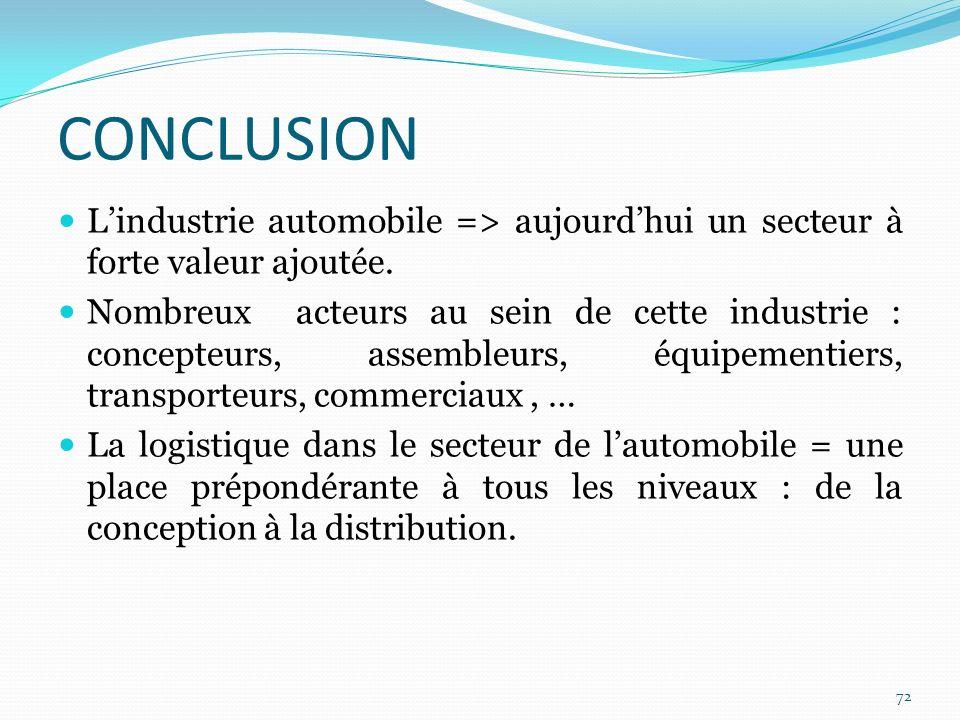CONCLUSION L'industrie automobile => aujourd'hui un secteur à forte valeur ajoutée.