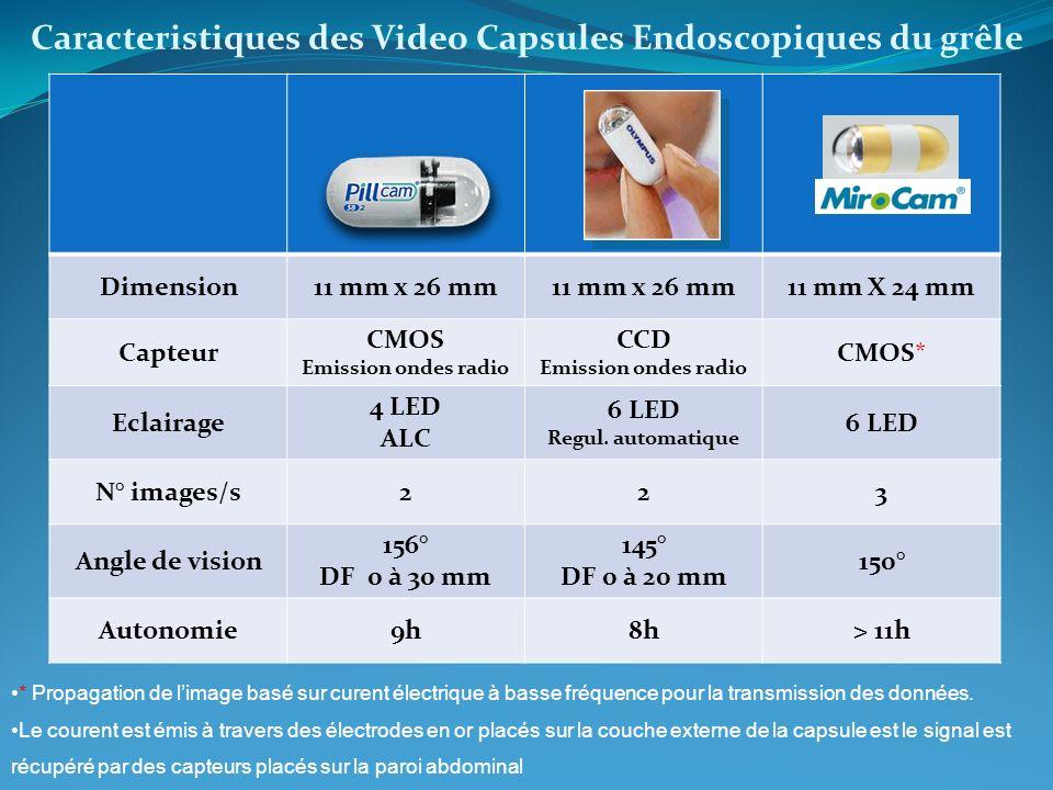 Caracteristiques des Video Capsules Endoscopiques du grêle