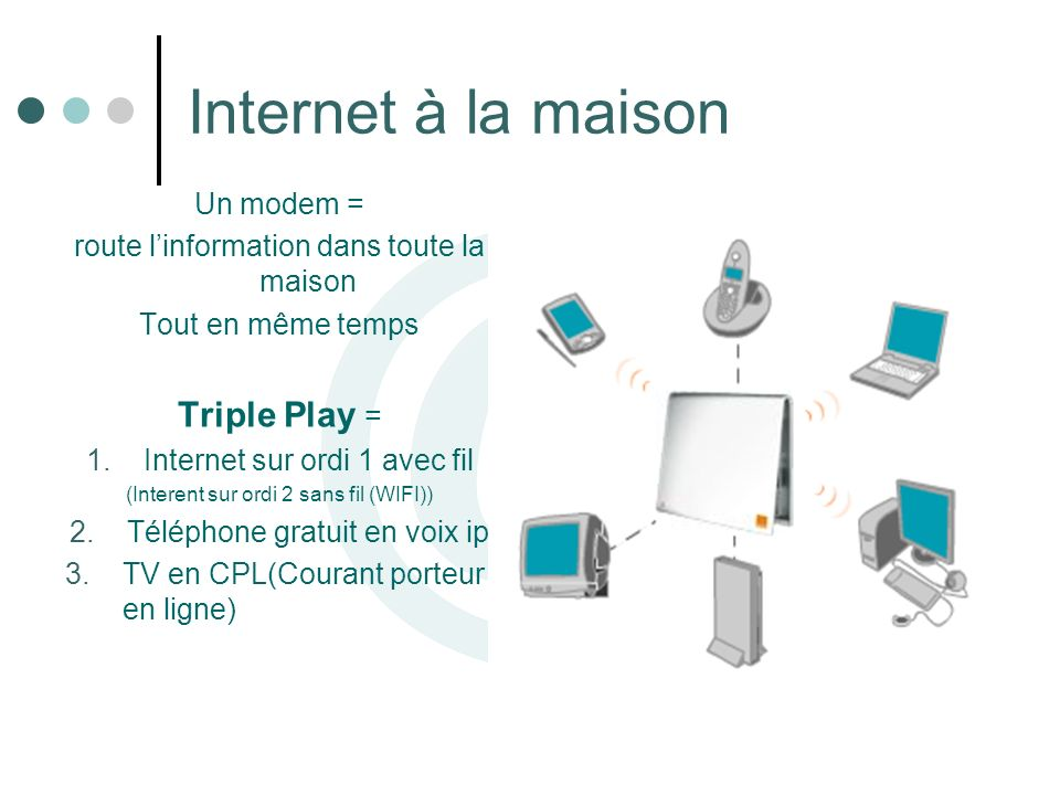 Internet à la maison Triple Play = Un modem =