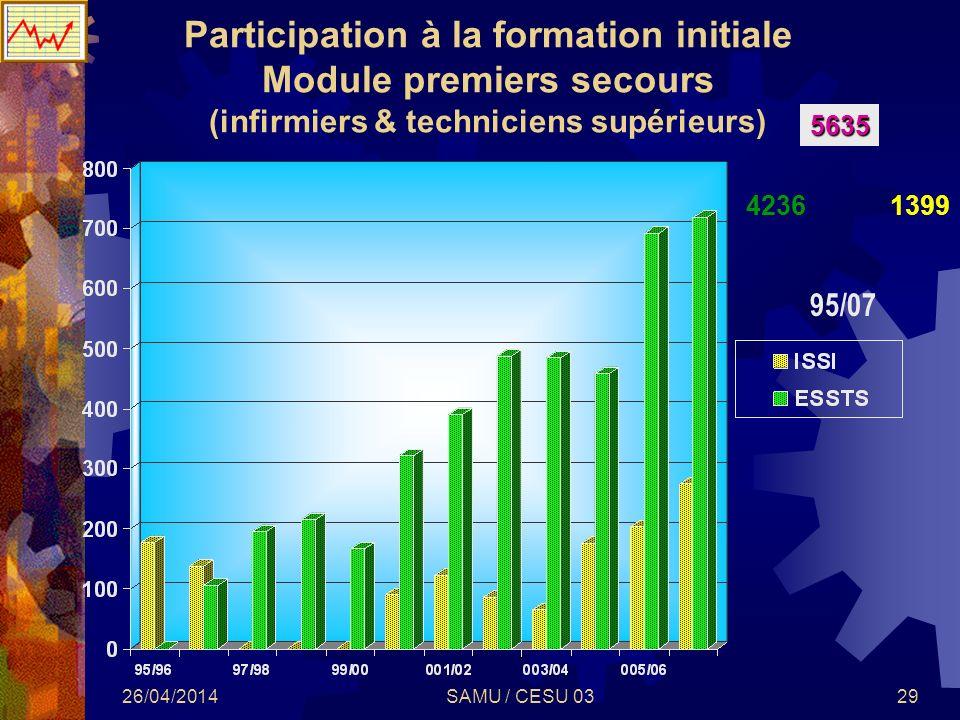 Participation à la formation initiale Module premiers secours (infirmiers & techniciens supérieurs)
