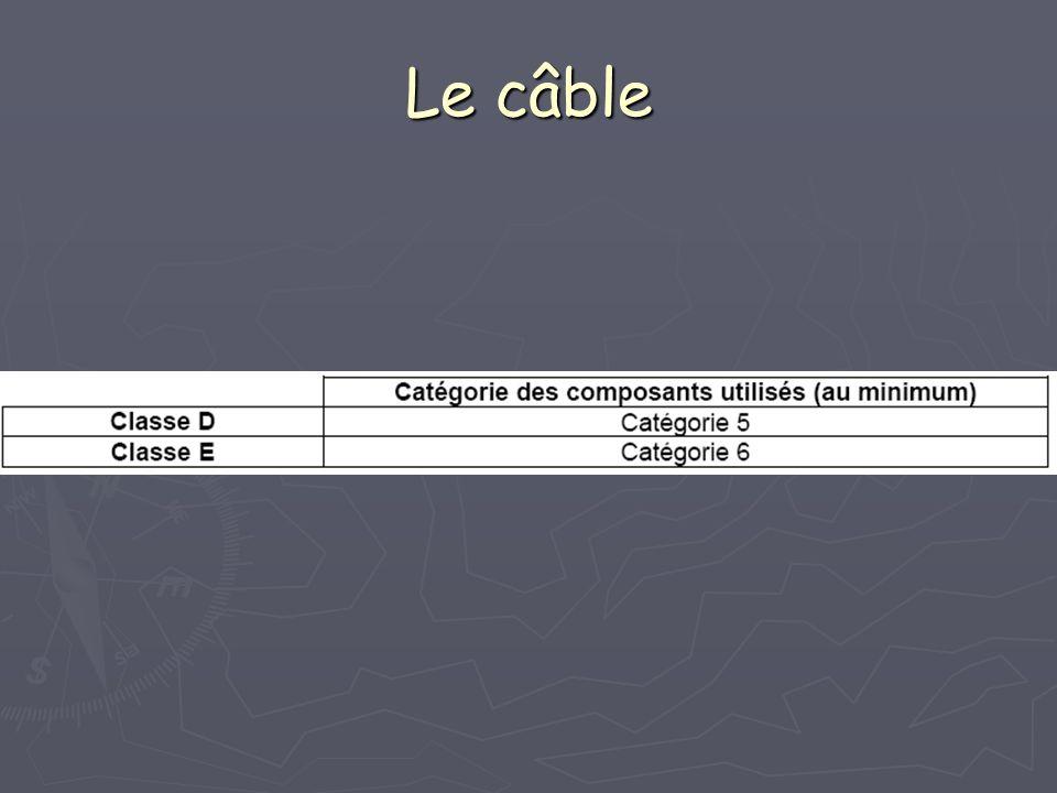 Le câble