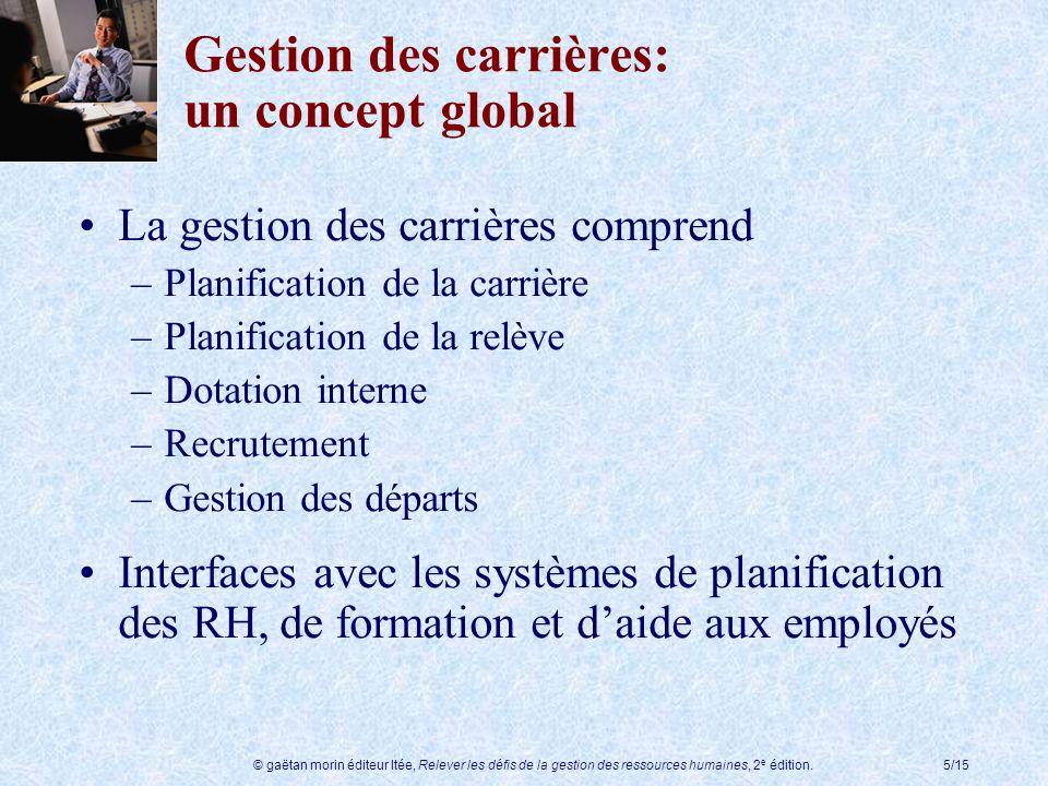 Gestion des carrières: un concept global