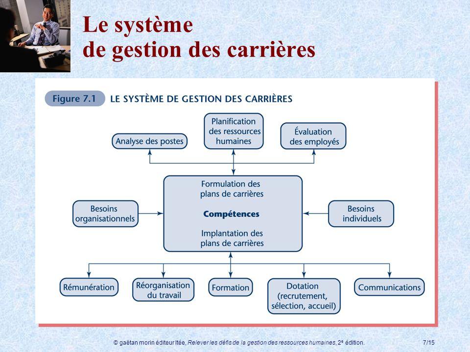 Le système de gestion des carrières