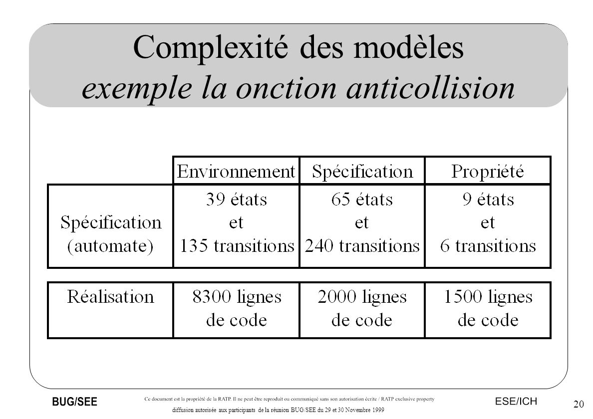 Complexité des modèles exemple la onction anticollision