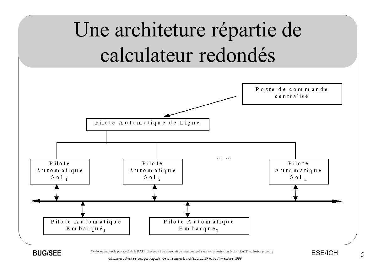Une architeture répartie de calculateur redondés