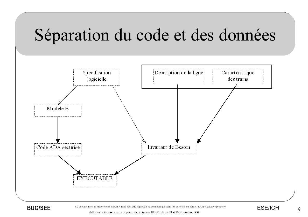 Séparation du code et des données