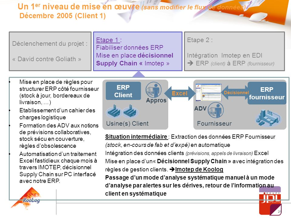 Un 1er niveau de mise en œuvre (sans modifier le flux de données) Décembre 2005 (Client 1)