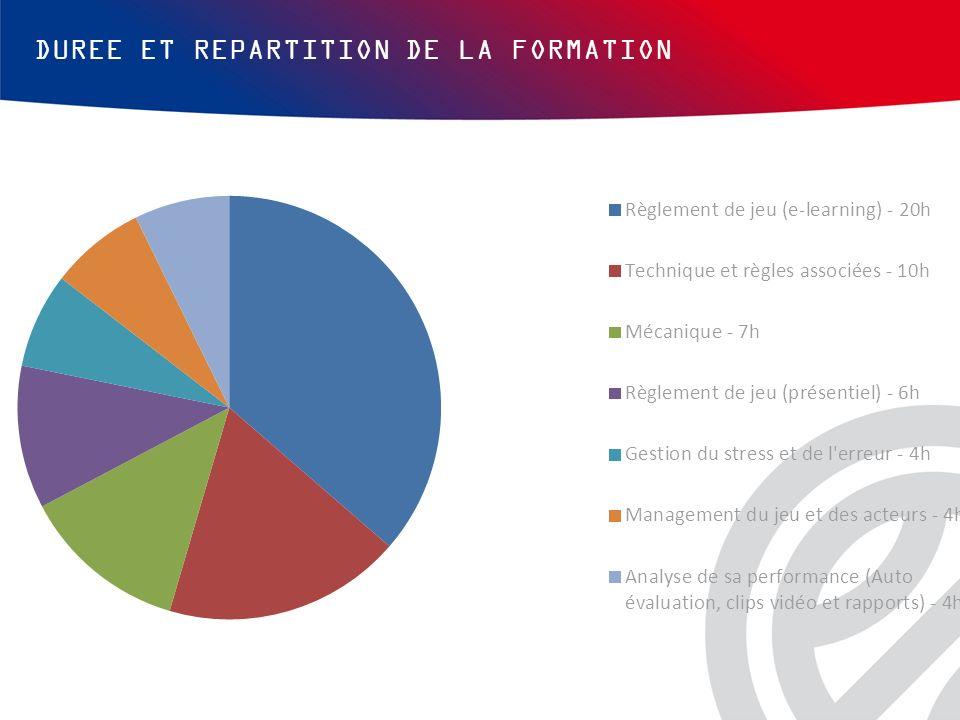DUREE ET REPARTITION DE LA FORMATION