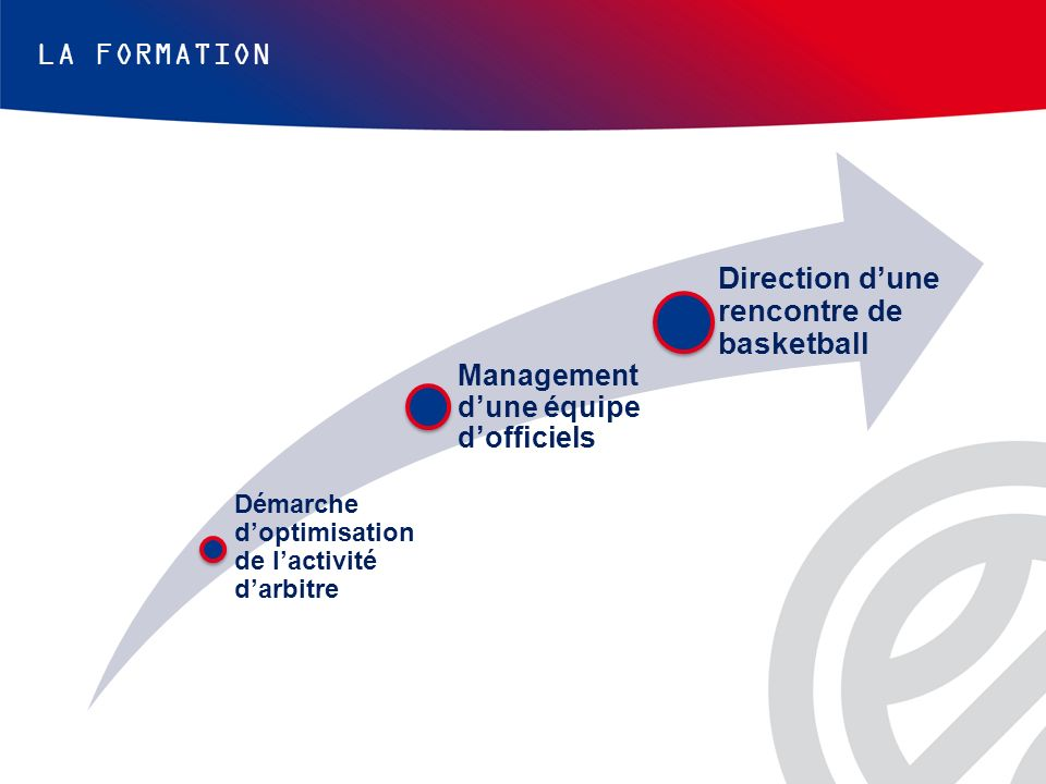 LA FORMATION Direction d'une rencontre de basketball
