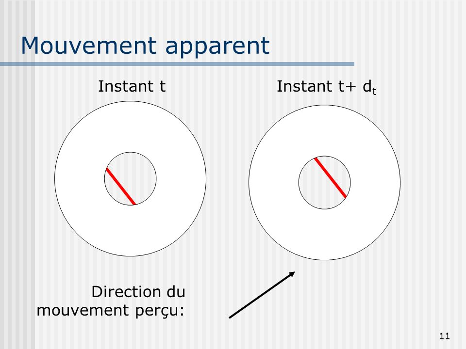 Mouvement apparent Instant t Instant t+ dt