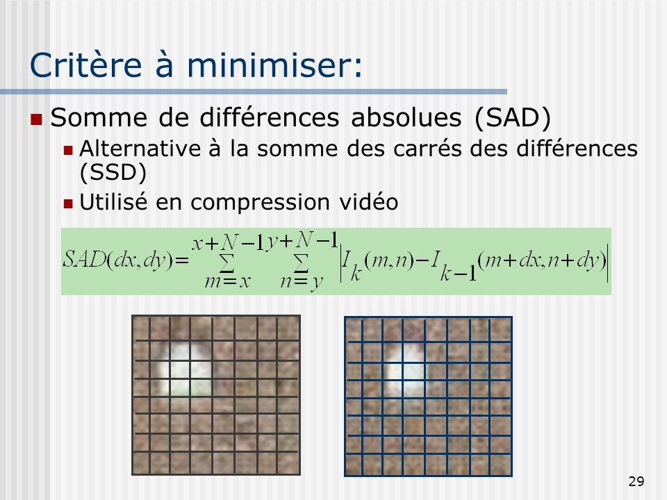 Critère à minimiser: Somme de différences absolues (SAD)