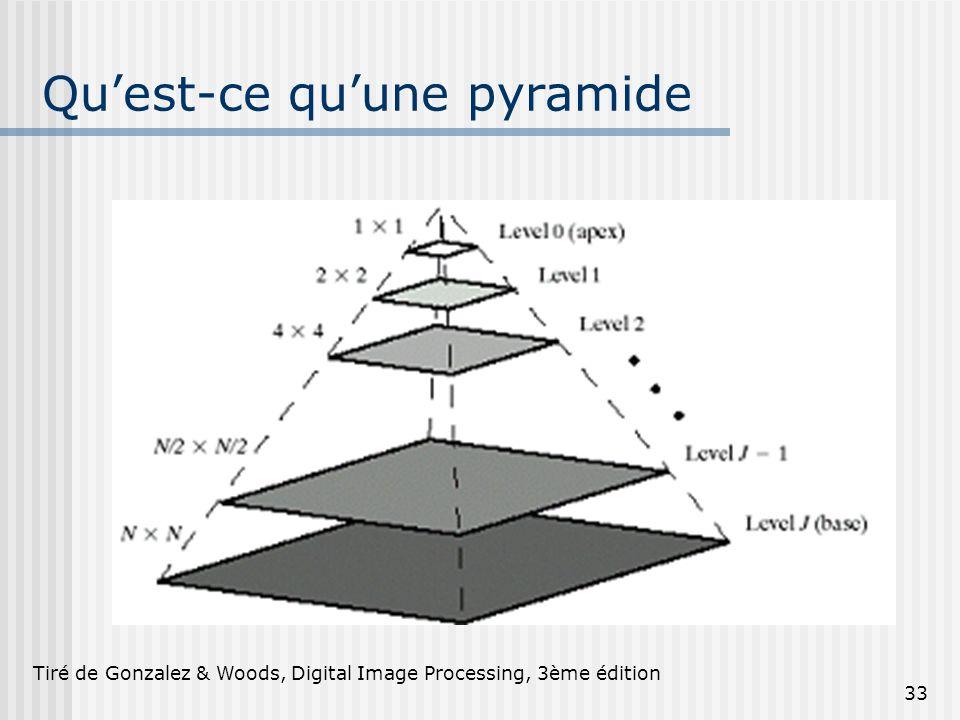 Qu'est-ce qu'une pyramide