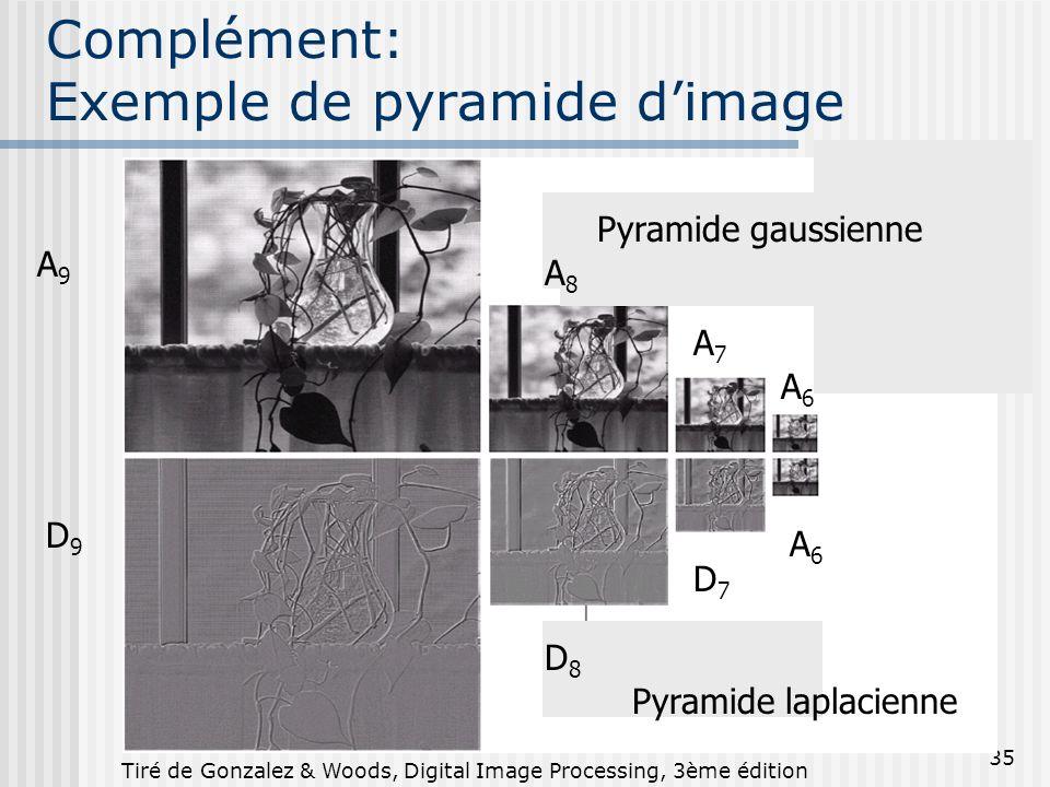 Complément: Exemple de pyramide d'image
