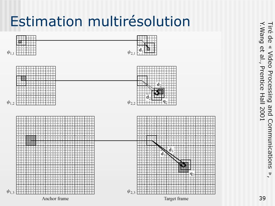 Estimation multirésolution
