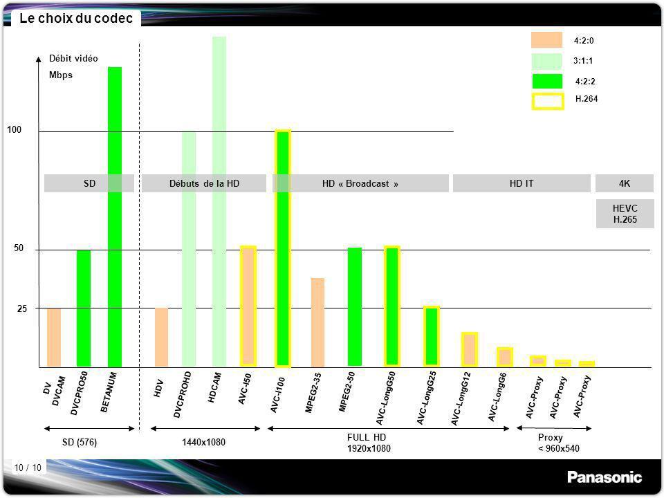 Le choix du codec 1440x1080 Débuts de la HD Débit vidéo Mbps 100