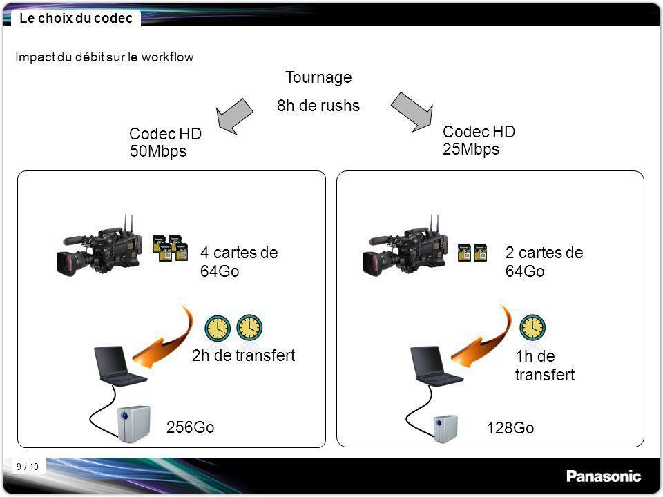 Tournage 8h de rushs 25Mbps Codec HD Codec HD 50Mbps 4 cartes de 64Go