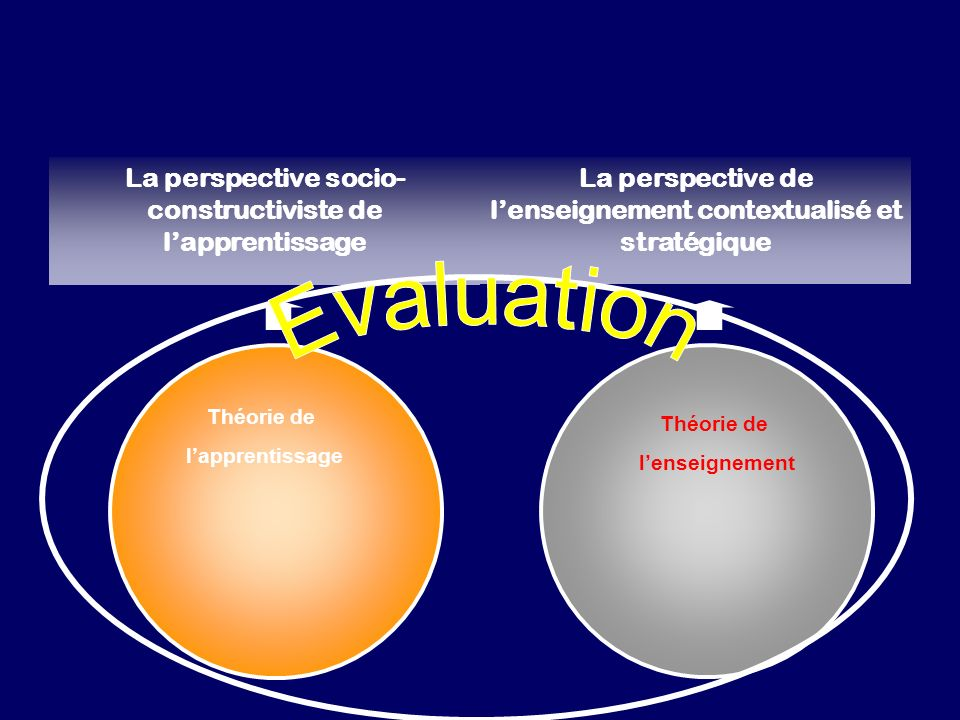 La perspective socio- constructiviste de l'apprentissage
