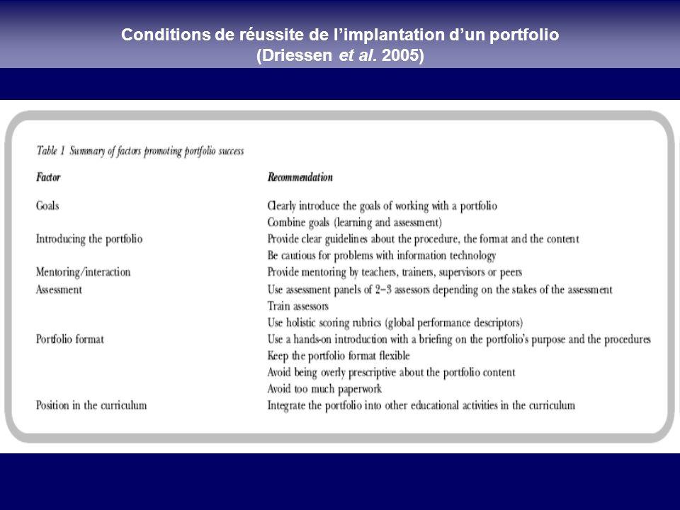 Conditions de réussite de l'implantation d'un portfolio
