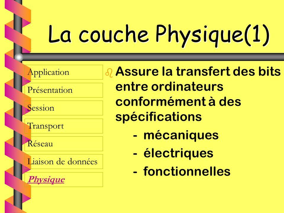 La couche Physique(1) Assure la transfert des bits entre ordinateurs conformément à des spécifications.