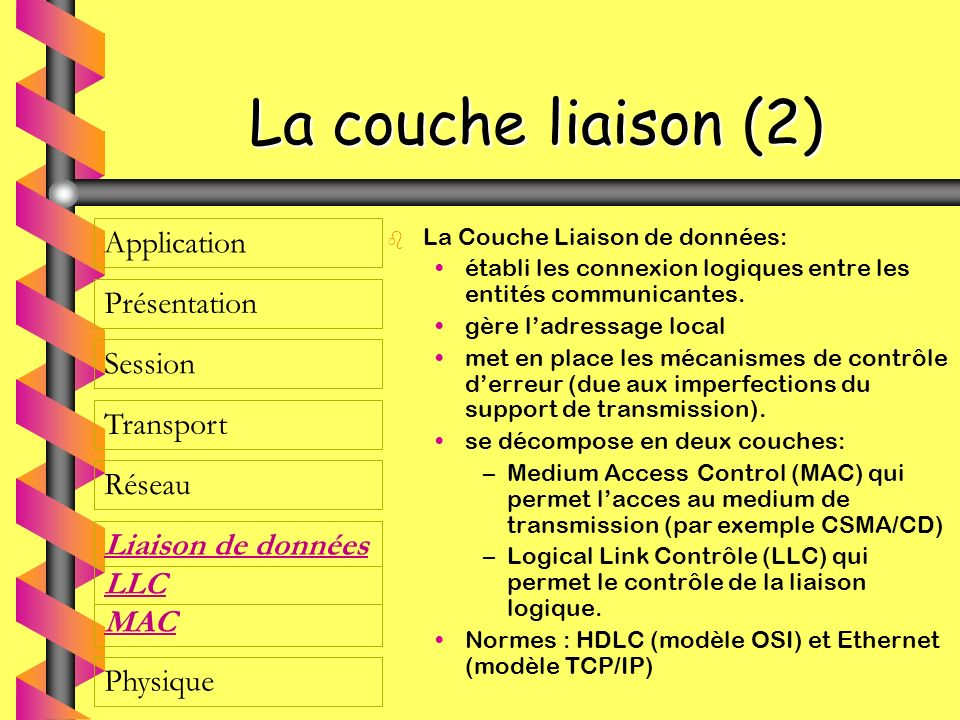 La couche liaison (2) Application Présentation Session Transport