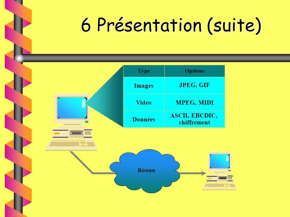 6 Présentation (suite) Images JPEG, GIF Video MPEG, MIDI Données