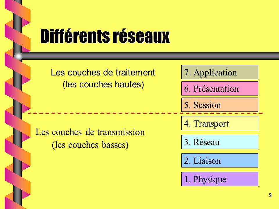 Différents réseaux Les couches de transmission (les couches basses)