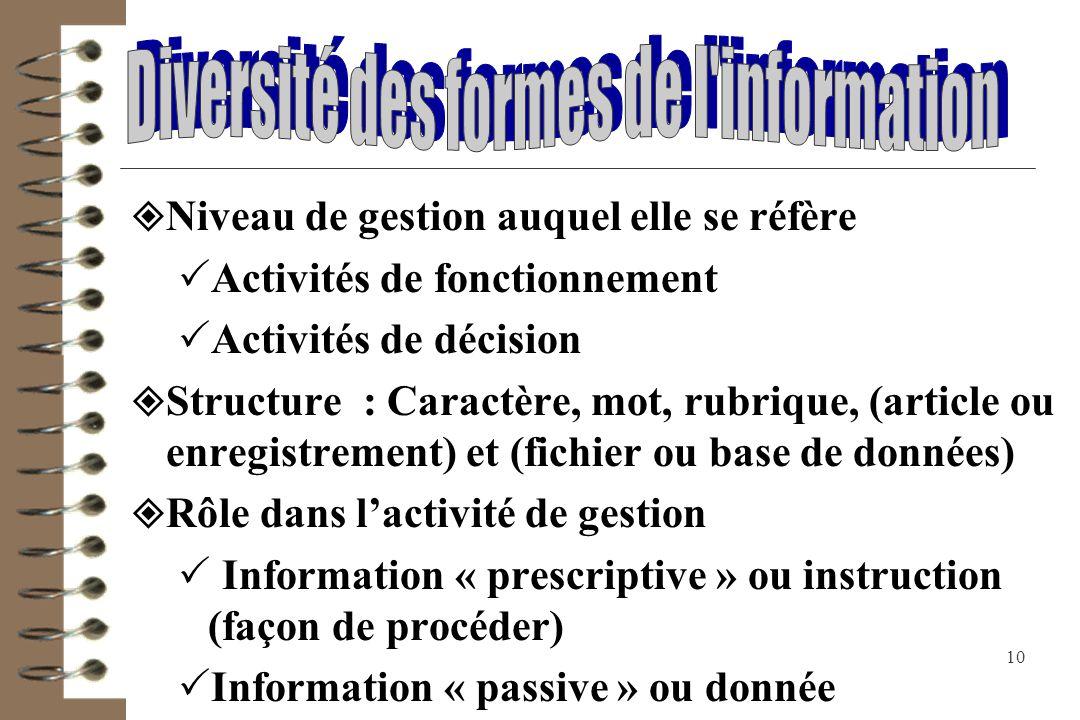 Diversité des formes de l information