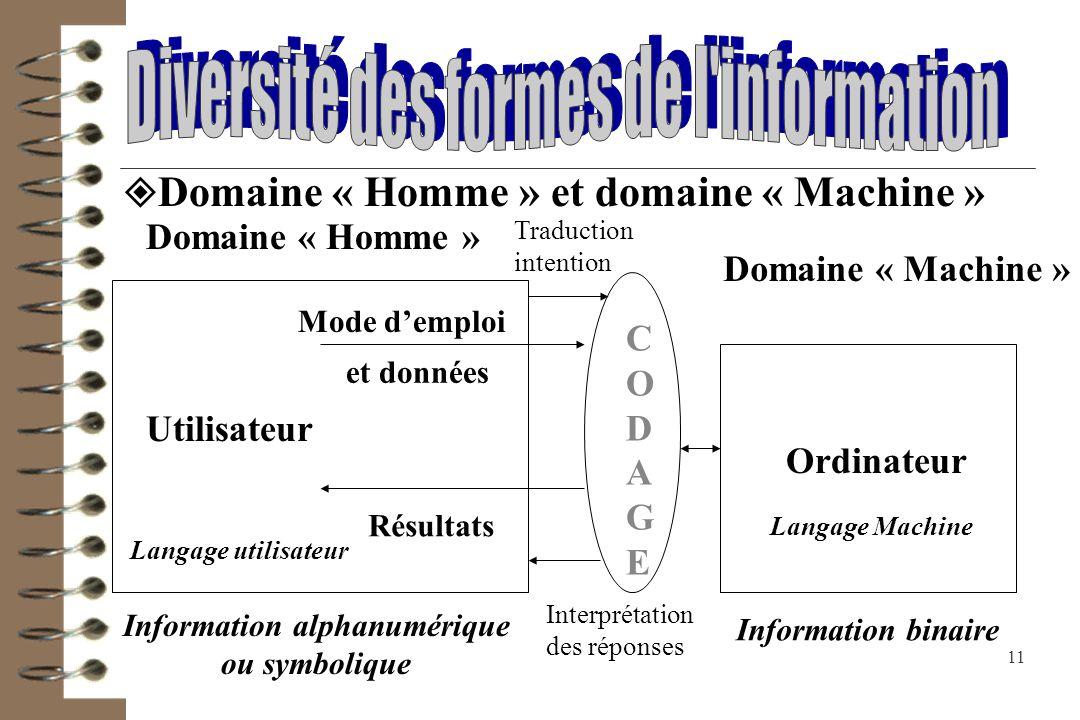 Information alphanumérique