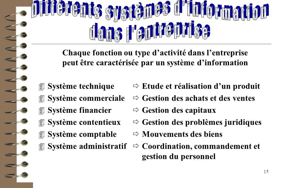 Différents systèmes d information dans l entreprise