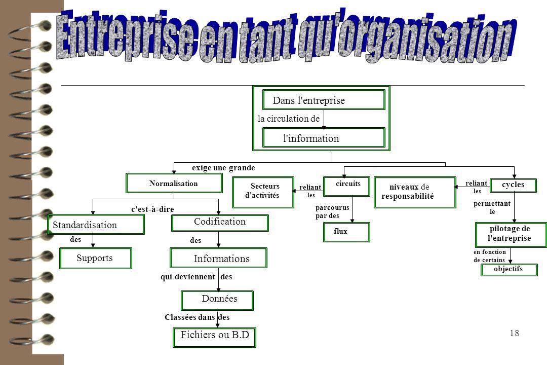 Entreprise en tant qu organisation