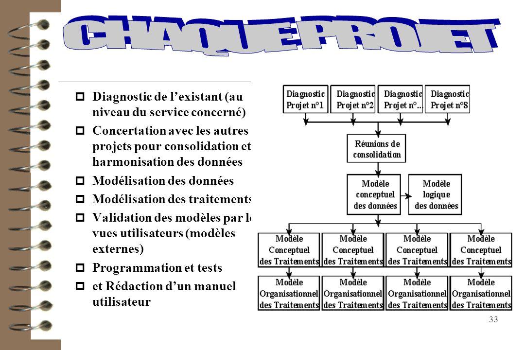 CHAQUE PROJET Diagnostic de l'existant (au niveau du service concerné)