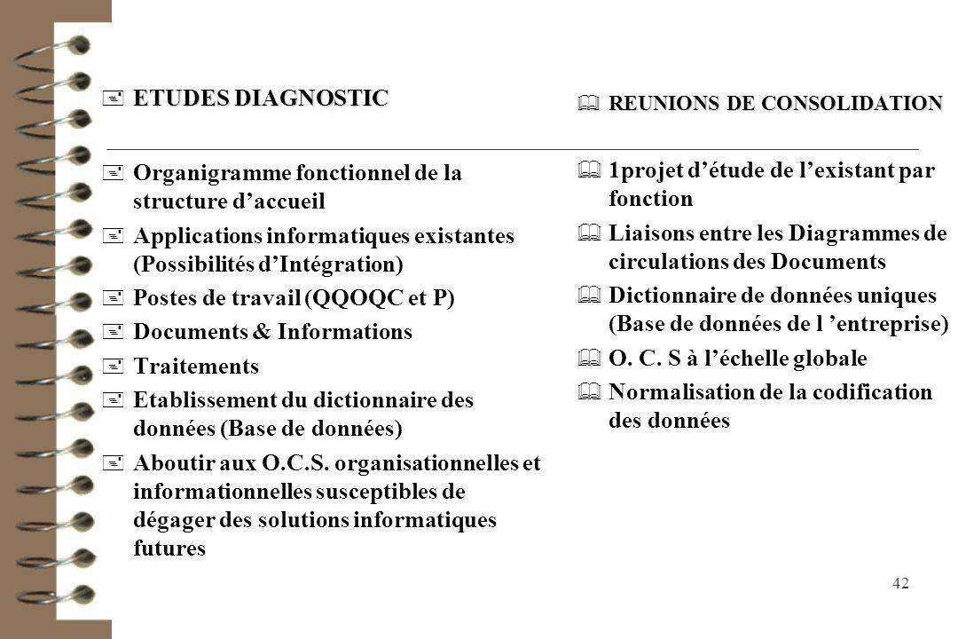 Organigramme fonctionnel de la structure d'accueil