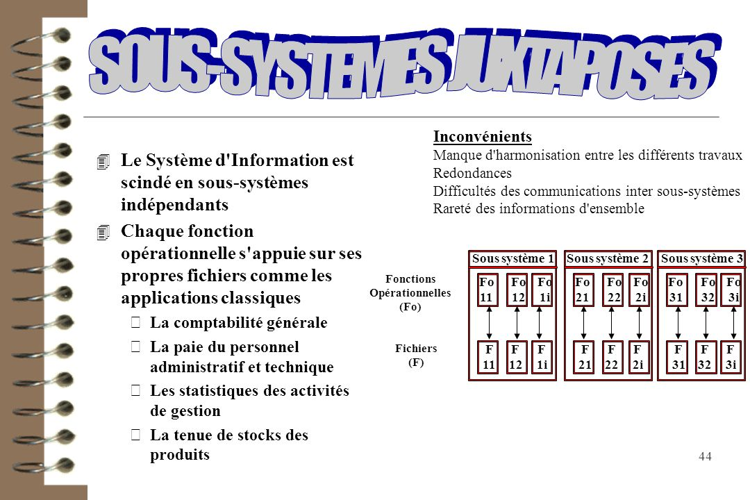 SOUS-SYSTEMES JUXTAPOSES