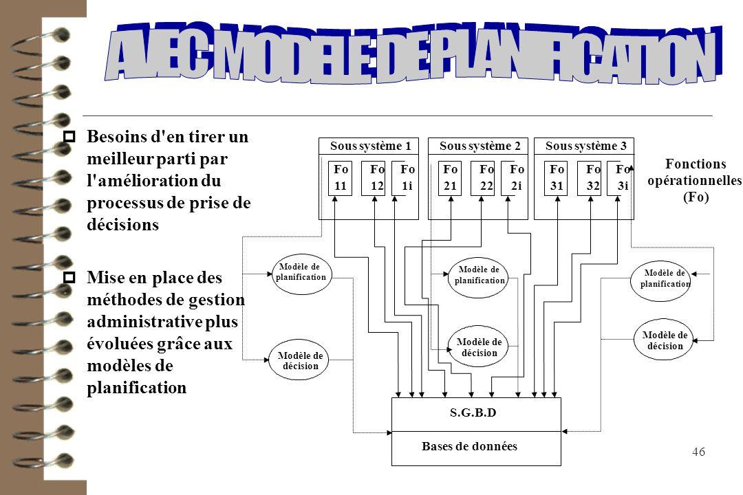 AVEC MODELE DE PLANIFICATION