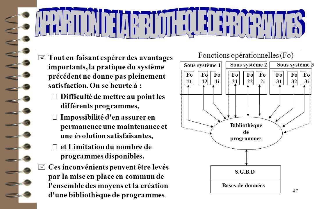 APPARITION DE LA BIBLIOTHEQUE DE PROGRAMMES