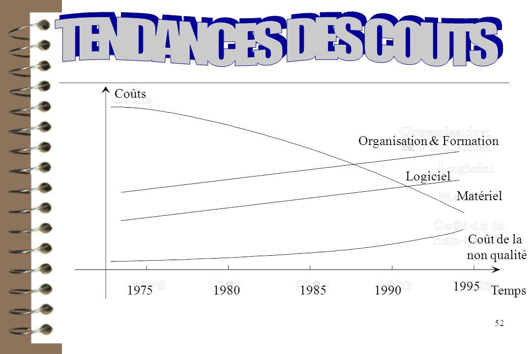 Organisation & Formation