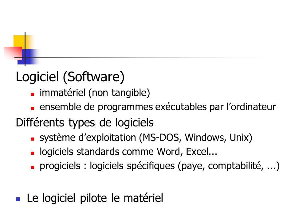 Logiciel (Software) Différents types de logiciels