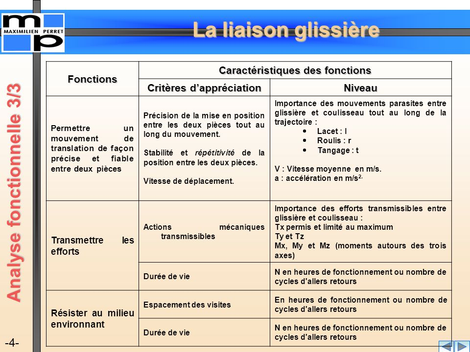 Analyse fonctionnelle 3/3