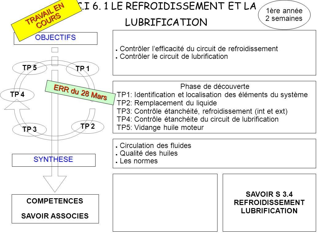 C.I 6. 1 LE REFROIDISSEMENT ET LA LUBRIFICATION