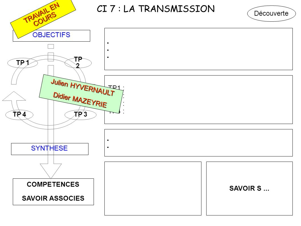 CI 7 : LA TRANSMISSION Découverte TRAVAIL EN COURS OBJECTIFS TP1 :