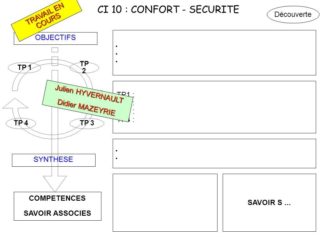 CI 10 : CONFORT - SECURITE Découverte TRAVAIL EN COURS OBJECTIFS TP1 :