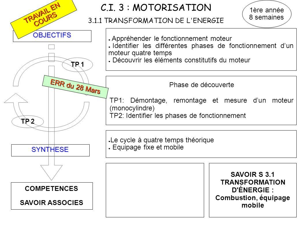 C.I. 3 : MOTORISATION 3.1.1 TRANSFORMATION DE L ENERGIE