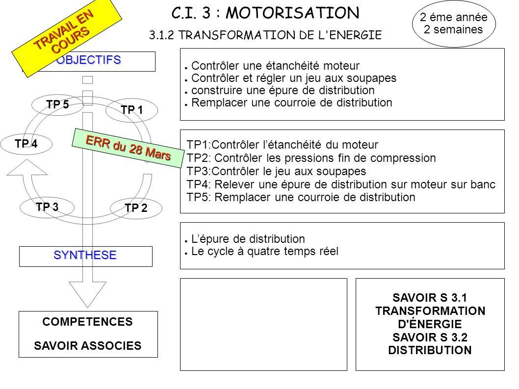 C.I. 3 : MOTORISATION 3.1.2 TRANSFORMATION DE L ENERGIE