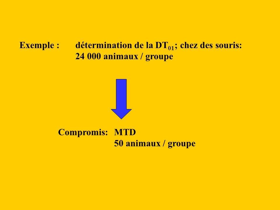 Exemple : détermination de la DT01; chez des souris: