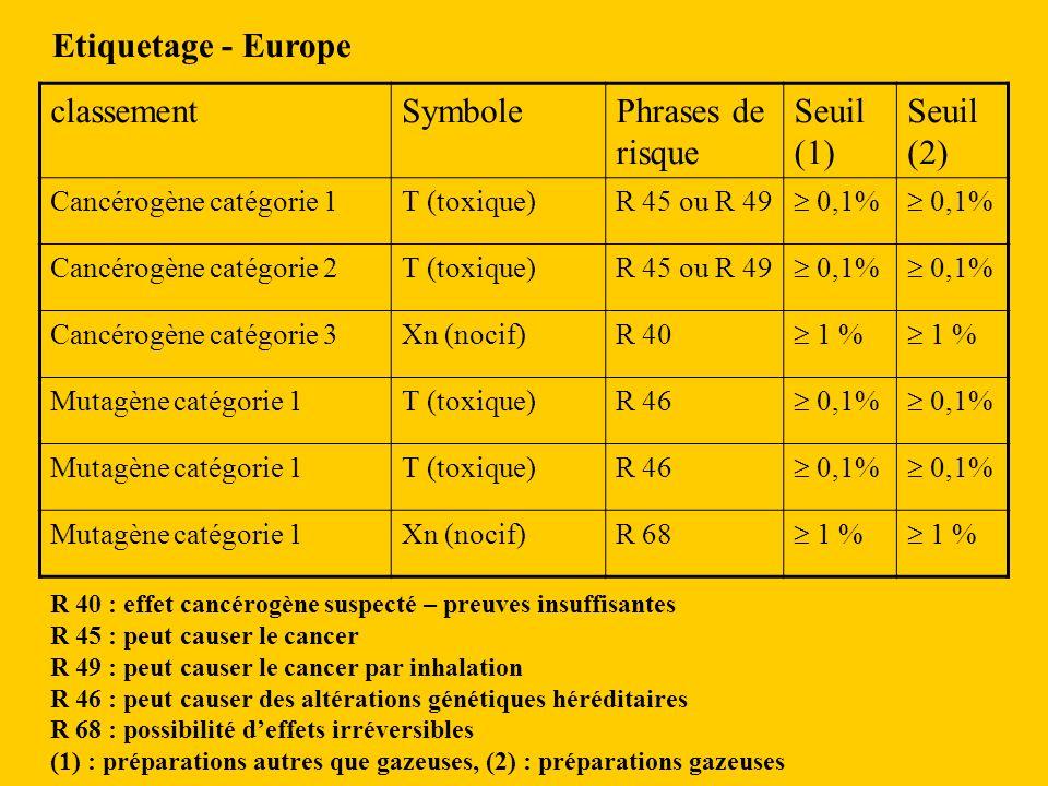 Etiquetage - Europe classement Symbole Phrases de risque Seuil (1)
