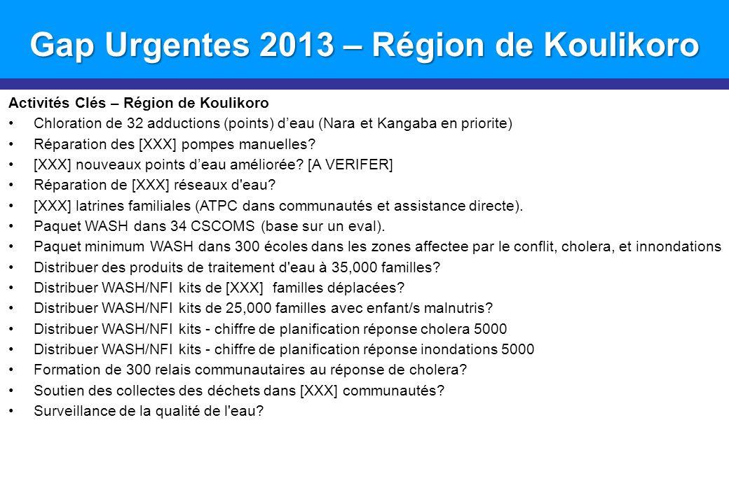 Gap Urgentes 2013 – Région de Koulikoro